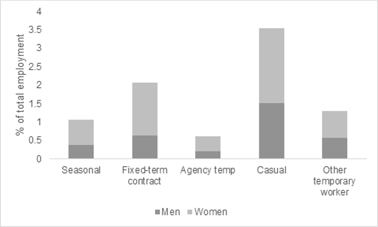 Graph showing proportion of employees in non-permanent contracts, split by gender, in sectors heavily affected by COVID-19
