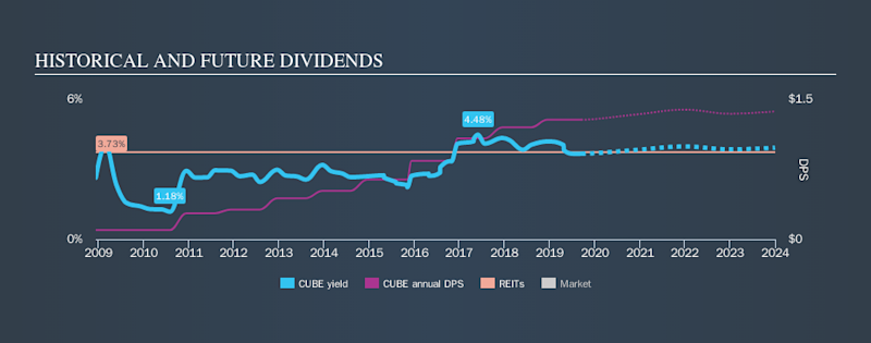 NYSE:CUBE Historical Dividend Yield, September 15th 2019