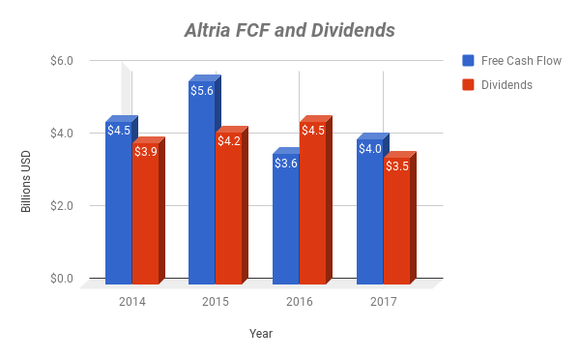 Chart showing Altria's free cash flow and dividend payments