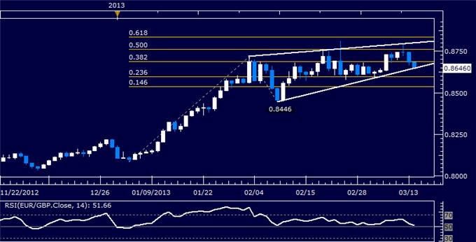 Forex_EURGBP_Technical_Analysis_03.14.2013_body_Picture_5.png, EUR/GBP Technical Analysis 03.14.2013
