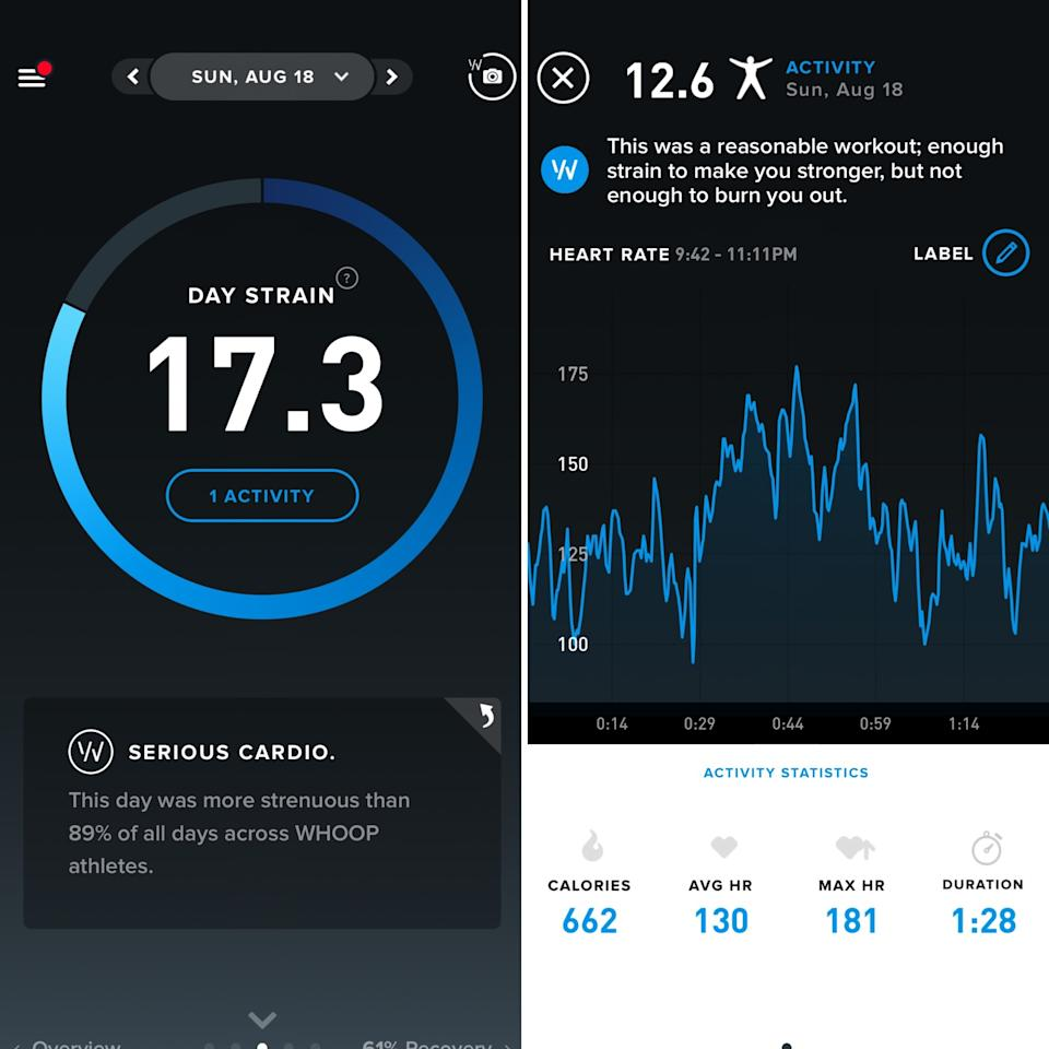 "<p>The strain tool measures the amount of strain your cardiovascular system has undergone during activity and over the course of a day. Whether you did a <a href=""https://www.popsugar.com/fitness/CrossFit-Bodyweight-Workout-46267559"" class=""ga-track"" data-ga-category=""Related"" data-ga-label=""https://www.popsugar.com/fitness/CrossFit-Bodyweight-Workout-46267559"" data-ga-action=""In-Line Links"">CrossFit workout</a> or went on a bike ride with your friends, this is where those activities are tracked.<br></p> <p>Your strain is measured on a scale from zero to 21. According to the app, all-out workouts (think sprinting as fast as you can) are logged as a strain of 18 and above, moderate workouts are typically 10 to 14 on the scale, and light/minimal activity are logged below a strain of 10. This scale applies to the entire day strain as well.<br></p> <p>Your strain isn't based on the activity, meaning a CrossFit workout isn't naturally going to be ranked higher than a yoga workout. It's based on how hard you worked. For example, you and your friend could do the same 30-minute strength workout, and have scores of 12 and 17 respectively.<br></p> <p>The strain pillar tells you your max heart rate, average heart rate, and calories burned for individual activities and each day. You can also see how your strain statistics compare to the average strain your body underwent over the previous two weeks.<br></p> <p><strong>Why I like the strain tool:</strong> I like this tool because I can see how hard my body has worked on a given day. I also like seeing how certain workouts impact my body. This information helps me program my workouts more efficiently and allows me to balance out the intensities of workouts throughout the week. It's also a nice reminder that even though you may not work out on a given day, simply moving around impacts your strain.</p>"