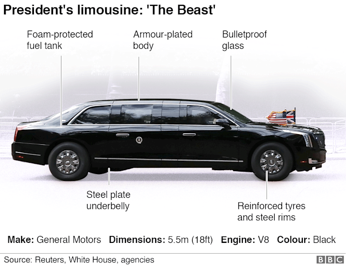 A graphic showing Cadillac One or The Beast - the US president's specially designed car
