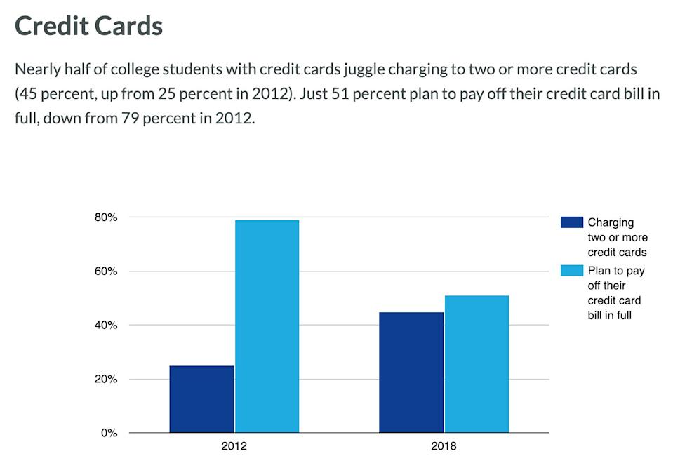 Young people are leaning on credit cards more. (Source: 2019 Money Matters Report by AIG)