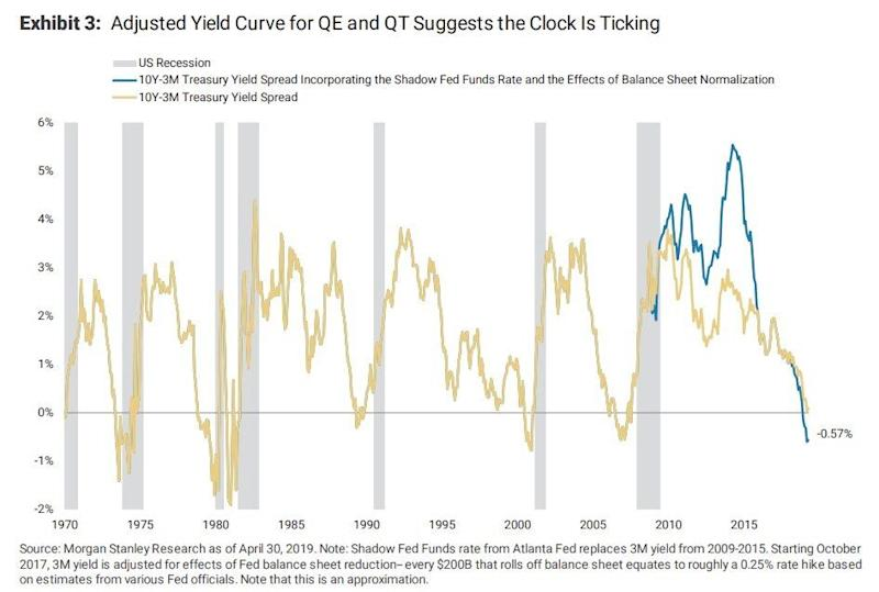 via Morgan Stanley Research