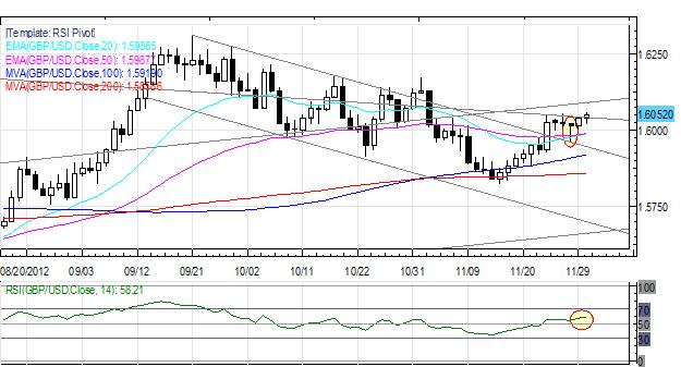 Forex_Euro_Maintains_Rebound_Yen_Back_to_Recent_Lows_After_October_CPI_fx_news_currency_trading_technical_analysis_body_Picture_4.png, Forex: Euro Maintains Rebound; Yen Back to Recent Lows After October CPI