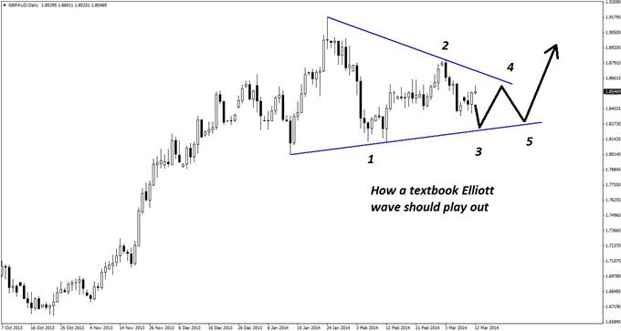 The daily chart of GBP/AUD shows the initial waves of a textbook Elliott wave triangle formation.