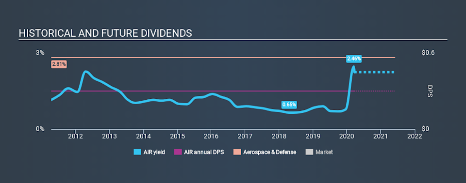 NYSE:AIR Historical Dividend Yield, March 22nd 2020