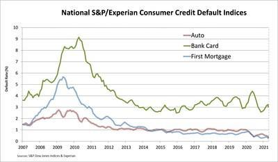 S&P/Experian Consumer Credit Default Indices Show Second Straight Drop In Composite Rate In May 2021