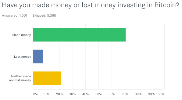 Of 1,011 poll respondents saying they've purchased Bitcoin, 71% have made money. Source: Yahoo Finance survey conducted via SurveyMonkey
