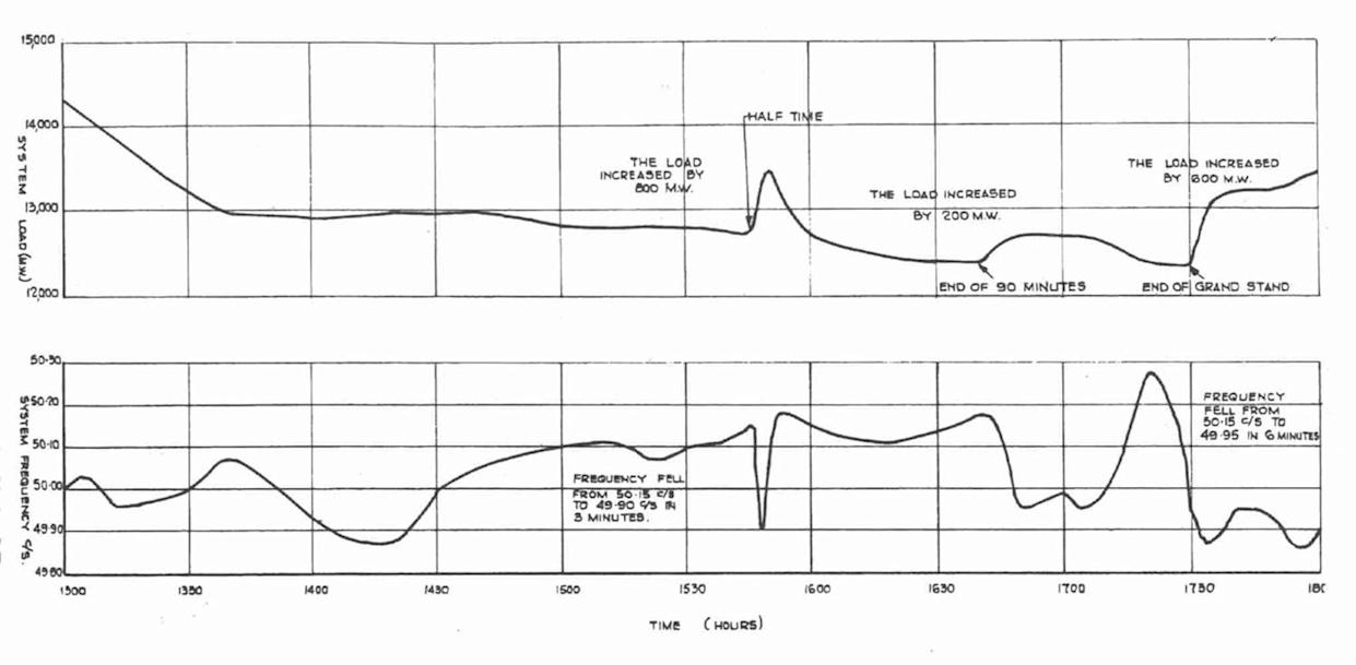 1966 World Cup pick-up shown in graph from Central Electricity Generating Board