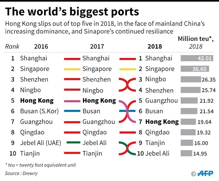 A graphic showing the largest ports in the world, according to Drewry Shipping Consultants (AFP Photo/Laurence CHU)