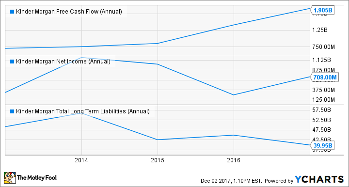 KMI Free Cash Flow (Annual) Chart