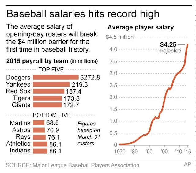 Graphic shows average salaries in Major League Baseball from 1970-2015 and top and bottom five 2015 payrolls by team; 2c x 2 3/4 inches; 96.3 mm x 69 mm;
