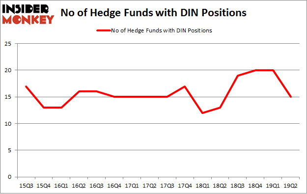 No of Hedge Funds with DIN Positions