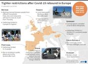 Restrictions tightened after Covid-19 rebound in Europe