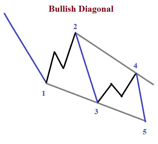 4_Steps_to_Trade_the_Diagonal_Pattern_body_Picture_5.png, 4 Steps to Trade the Diagonal Pattern