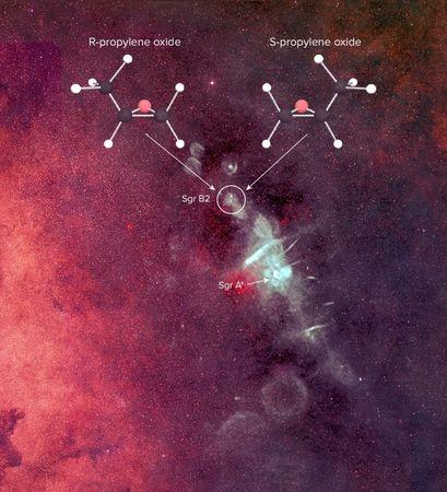 A depiction of the complex organic molecule propylene oxide in the Milky Way
