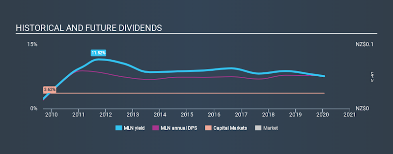 NZSE:MLN Historical Dividend Yield, January 22nd 2020