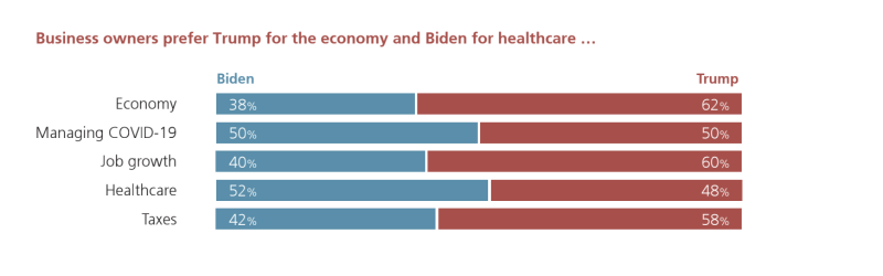 UBS: Business owners prefer Trump for the economy, Biden for healthcare.