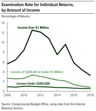 Source: Congressional Budget Office