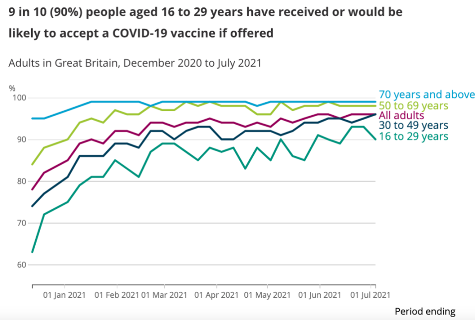 ONS figures show younger people are less likely to take up the offer of the COVID vaccine. (ONS)