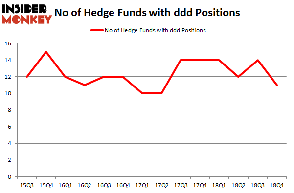 No of Hedge Funds with DDD Positions