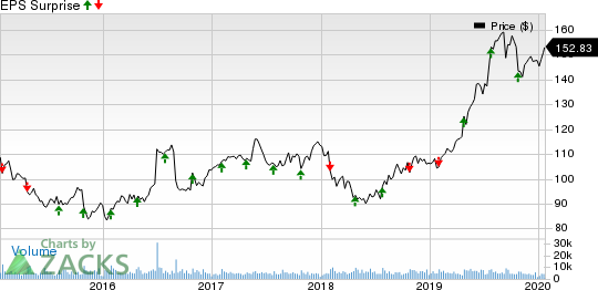 Hershey Company (The) Price and EPS Surprise