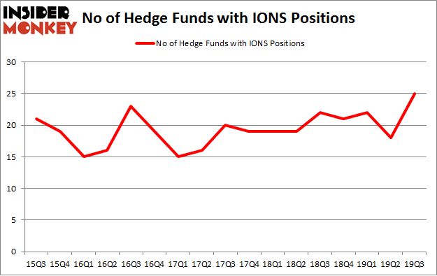 No of Hedge Funds with IONS Positions