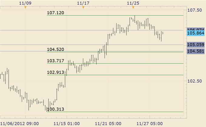 Forex_Trade_Setups_Maturing_in_Euro_Commodity_FX_Crosses_body_EURJPY.png, Forex: Trade Setups Maturing in Euro Commodity FX Crosses