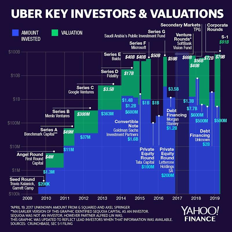 Here's why Uber could be profitable by 2030