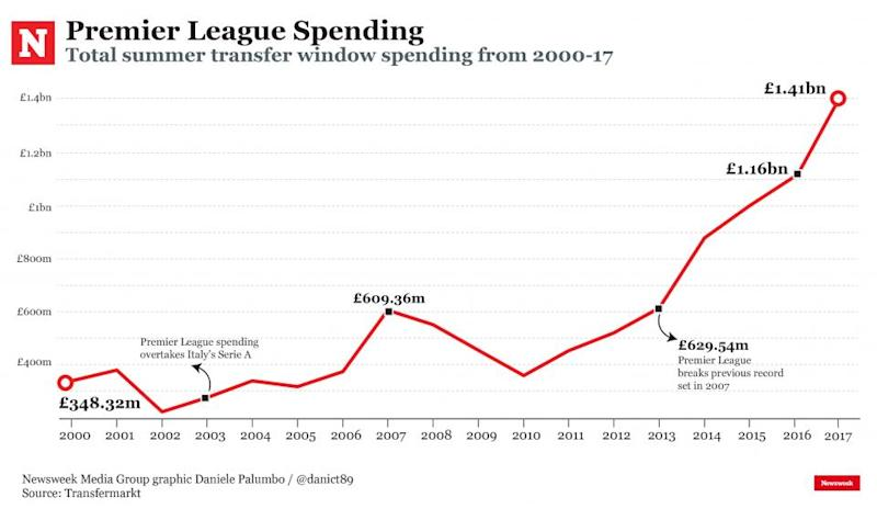 Premier League transfer spending has increased steeply since 2013