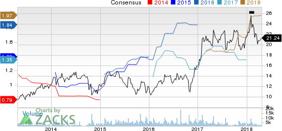 Top Ranked Momentum Stocks to Buy for April 23rd