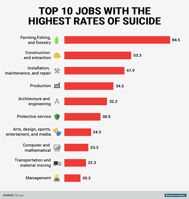These are the 10 jobs with the highest rates of suicide