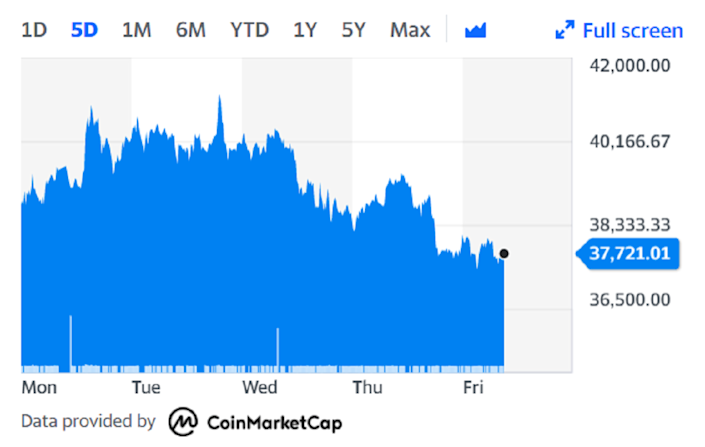 Bitcoin has been in decline in recent days. Chart: Yahoo Finance