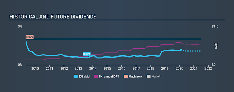 NYSE:SXI Historical Dividend Yield, February 2nd 2020