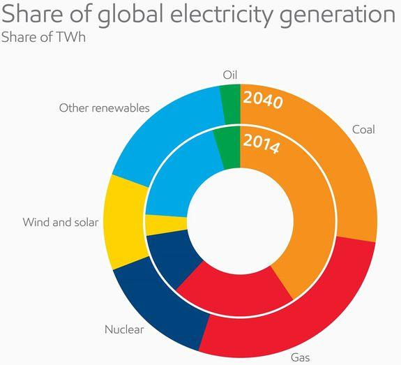 Projected electricity consumption in 2040 by fuel type.