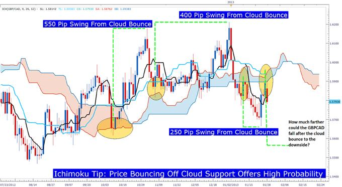 Learn_Forex_Ichimoku_Trend_Trading_GBPCAD_body_Picture_5.png, Learn Forex: Trading Well with Ichimoku When Markets Keep Trending