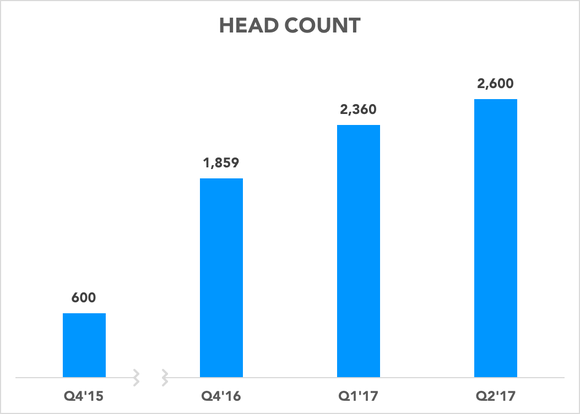 Chart showing headcount growth since 2015