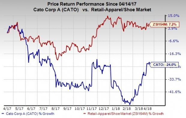 Cato (CATO) reversed its long trend of declining comps in March by recording 6% growth.