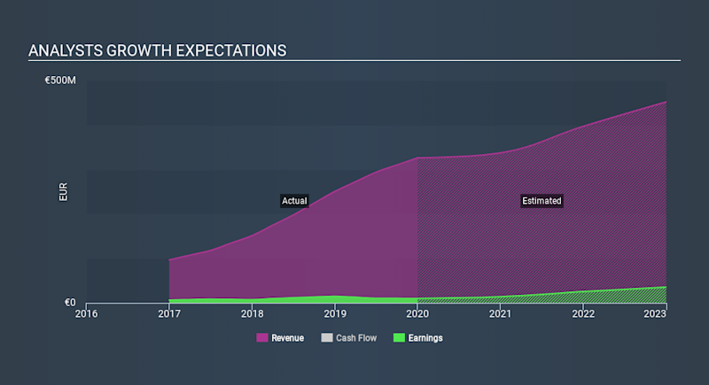 AIM:KWS Past and Future Earnings April 20th 2020