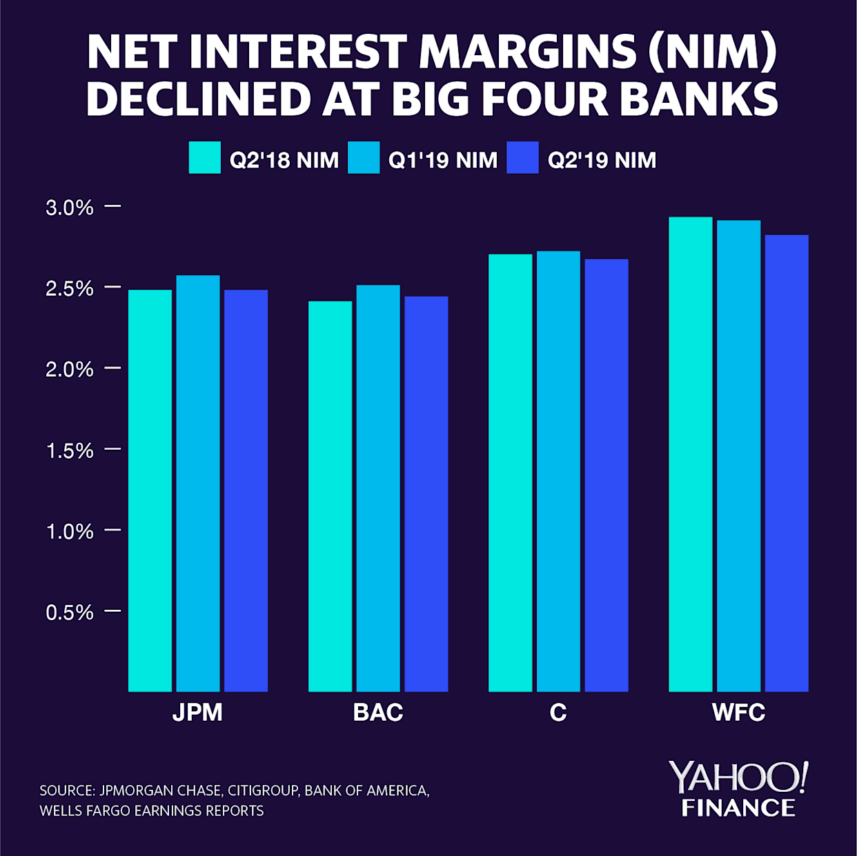 Last quarter, JPMorgan Chase, Bank of America, Citigroup, and Wells Fargo saw their net interest margins (NIM) decline. Net interest margin is calculated by taking interest collected on loans, subtracting interest paid on deposits, and dividing that difference by average invested assets. Credit: David Foster / Yahoo Finance