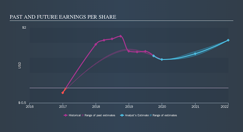NYSE:APY Past and Future Earnings, November 13th 2019