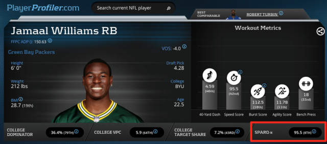 Jamaal Williams Advanced Metrics Prospect Profile on PlayerProfiler.com
