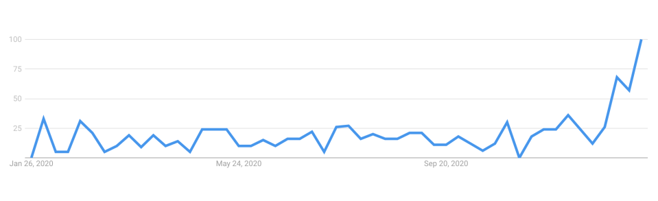 The search trend of 'bitcoin mining' over the last 12 months. Source:  Google Analytics