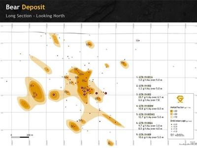 Figure 2. Hybrid Long section of the Bear deposit showing both North and South zones (CNW Group/Gatling Exploration Inc.)