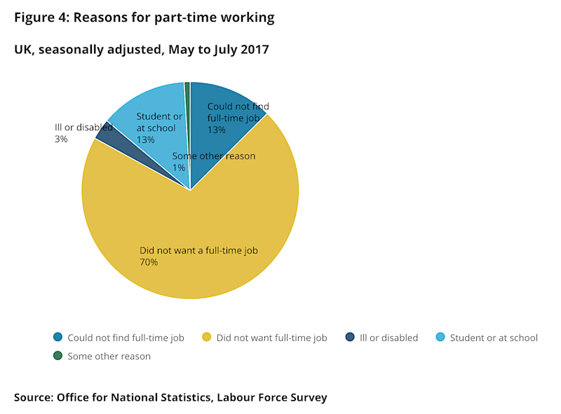 reasons for part time work underemployment