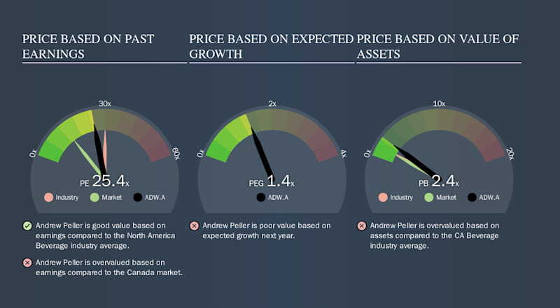 TSX:ADW.A Price Estimation Relative to Market, October 12th 2019