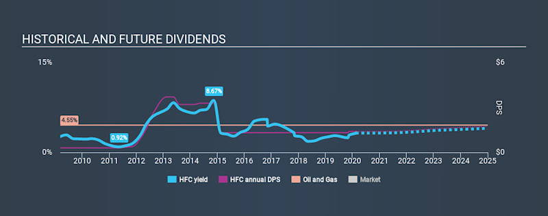 NYSE:HFC Historical Dividend Yield, February 17th 2020