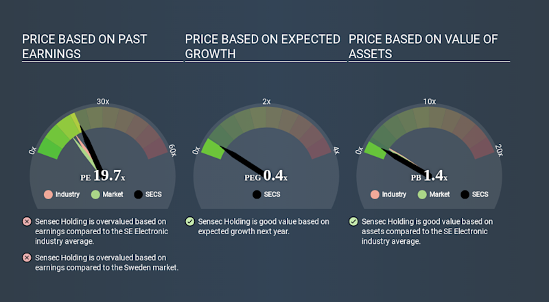 OM:SECS Price Estimation Relative to Market March 26th 2020