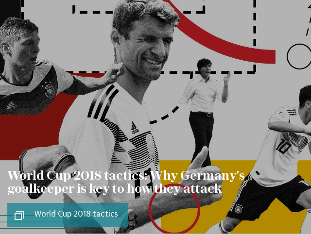 World Cup 2018 tactics: Why Germany's goalkeeper is key to how they attack